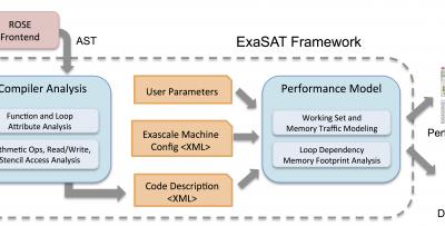 resizedimage600203-New-ExaSAT-Figure