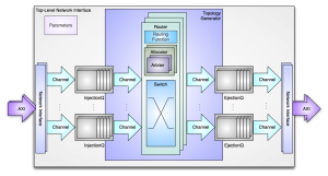 OpenSoC Fabric Block Diagram
