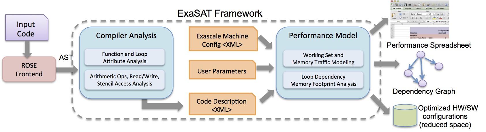ExaSAT Framework