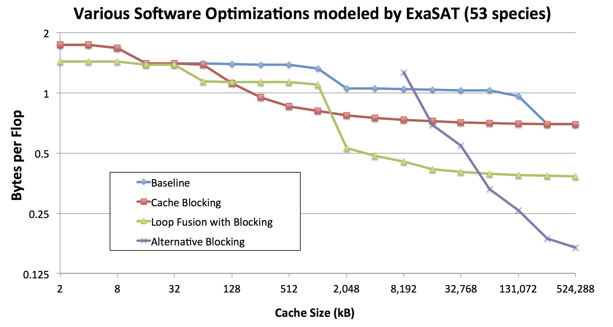 ExaSAT Software Optimizations