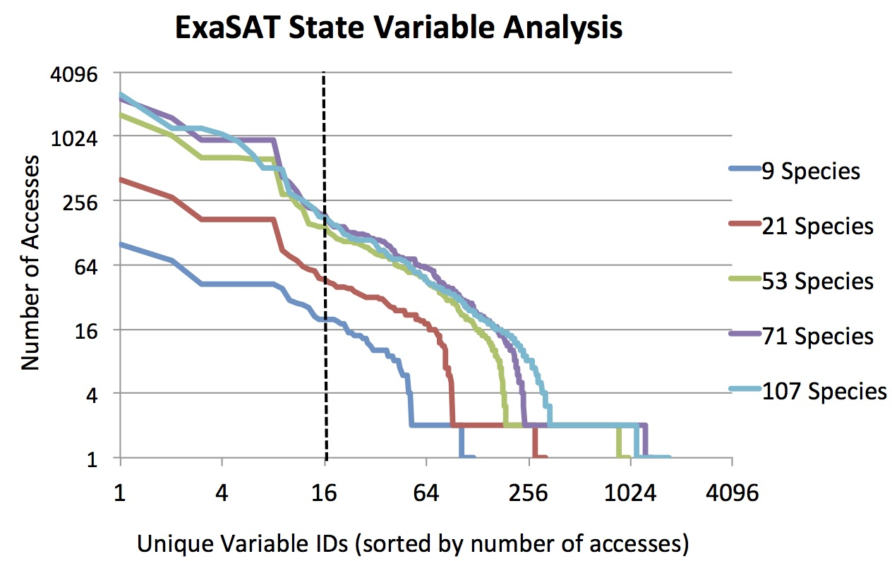 ExaSAT State Variables